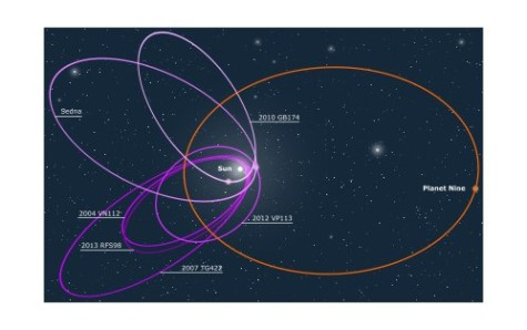 Hypothetical Planet Nine's orbit visualized - licensed under CC0