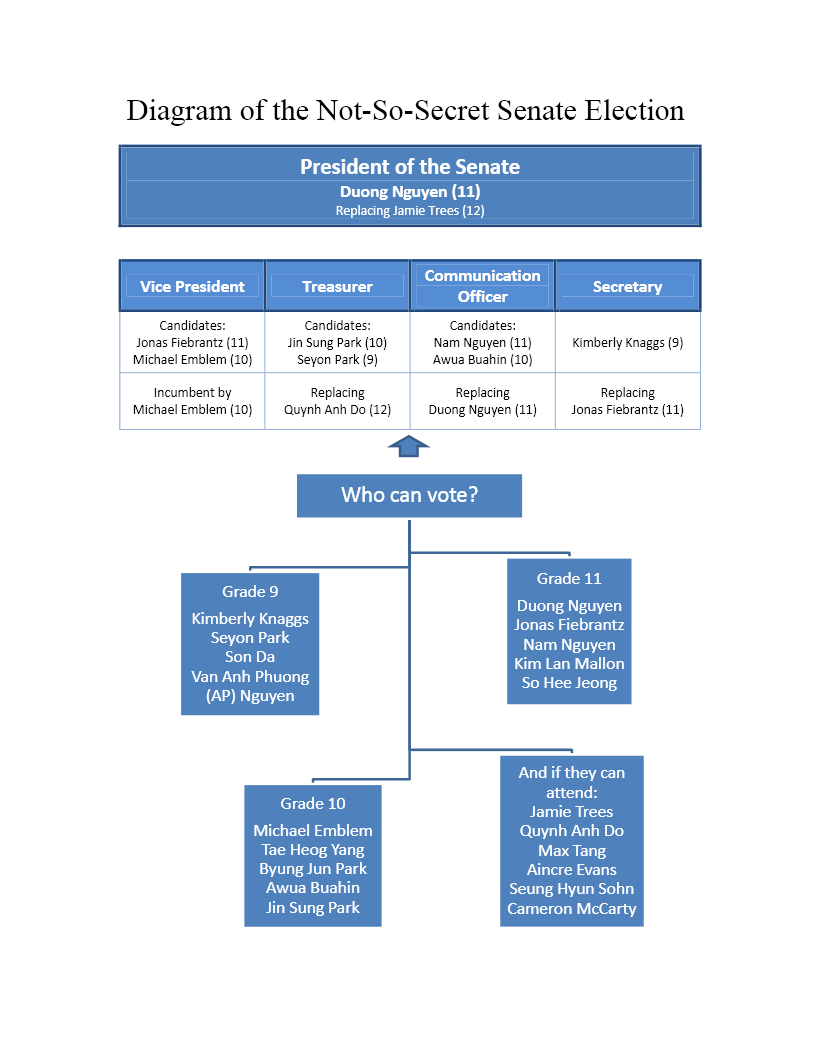 Diagram of Senate Officer